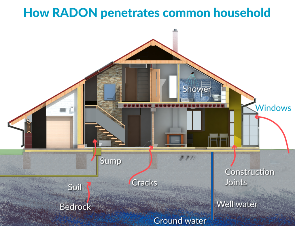 How radon penetrates a home